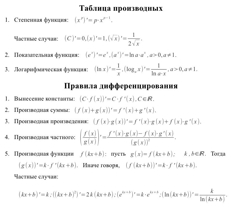Таблица производных основных функций